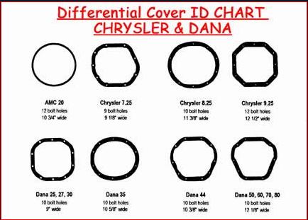Rebuilt Dana Differential Cover ID Chart.